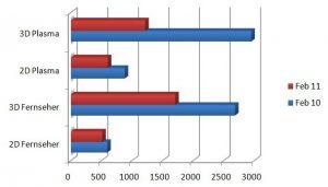 Preisentwicklung-der Fernseher 2010 zu 2011 15.04.2011 , 07:52:29