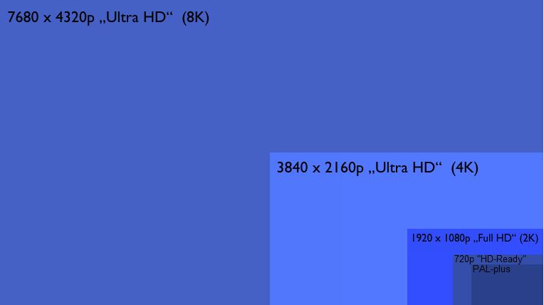 Ultra HD im Vergleich zu anderen Formaten