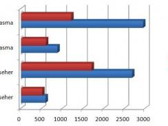 Sinkende Preise bei 3D-TVs und steigende Popularität